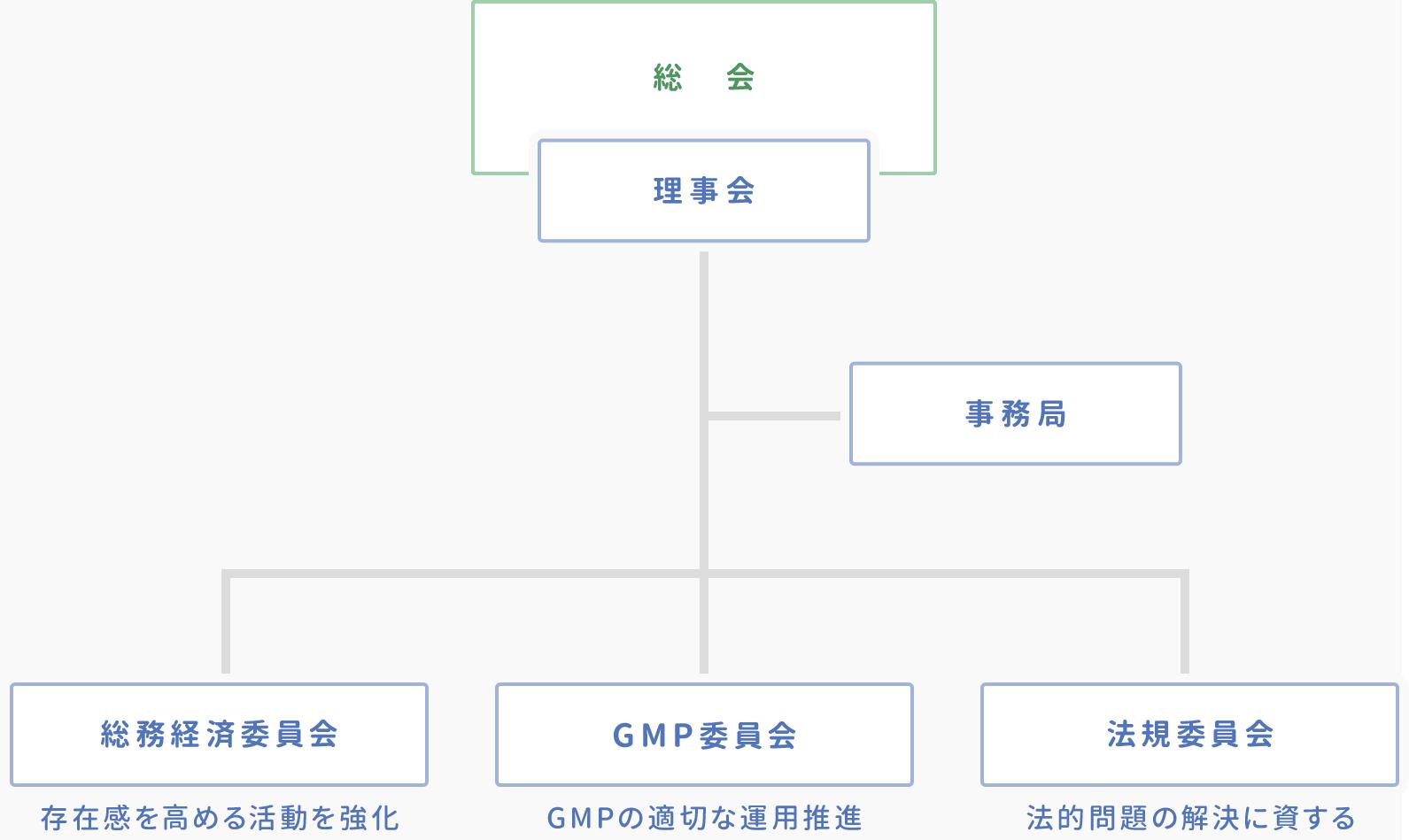 日本医薬品原薬工業会 組織図